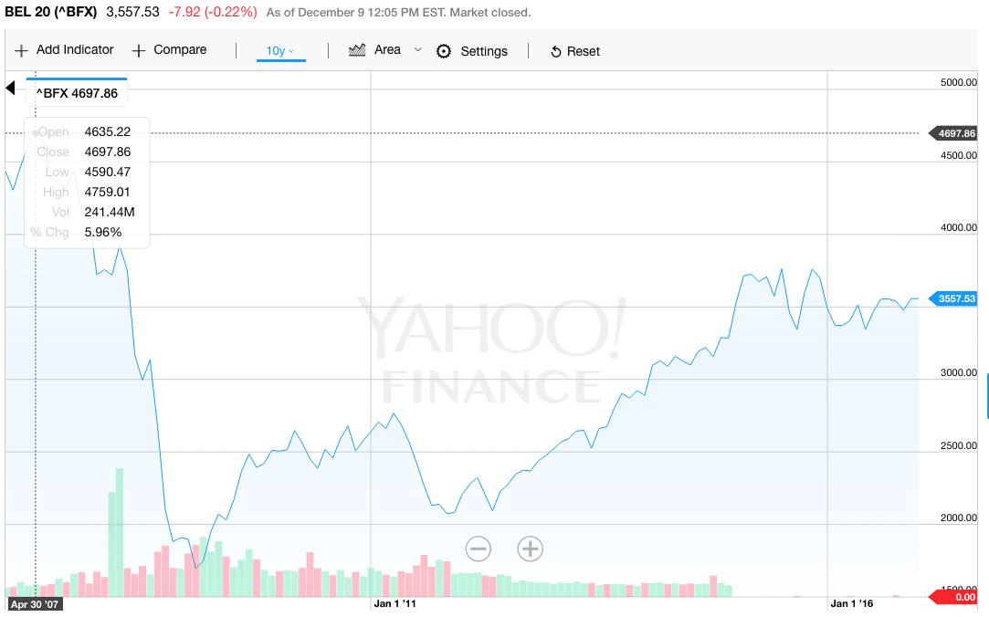 indice-bel20-epargne-pension